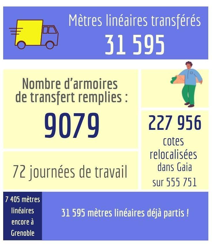 Les chiffres du déménagement au 1er mai